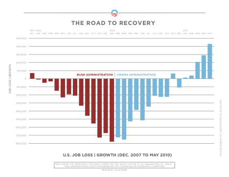 Road to Recovery job loss/growth graph